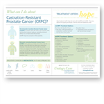 Castration Resistant Prostate Cancer Poster