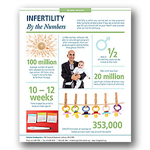 Infertility By the Numbers Infographic